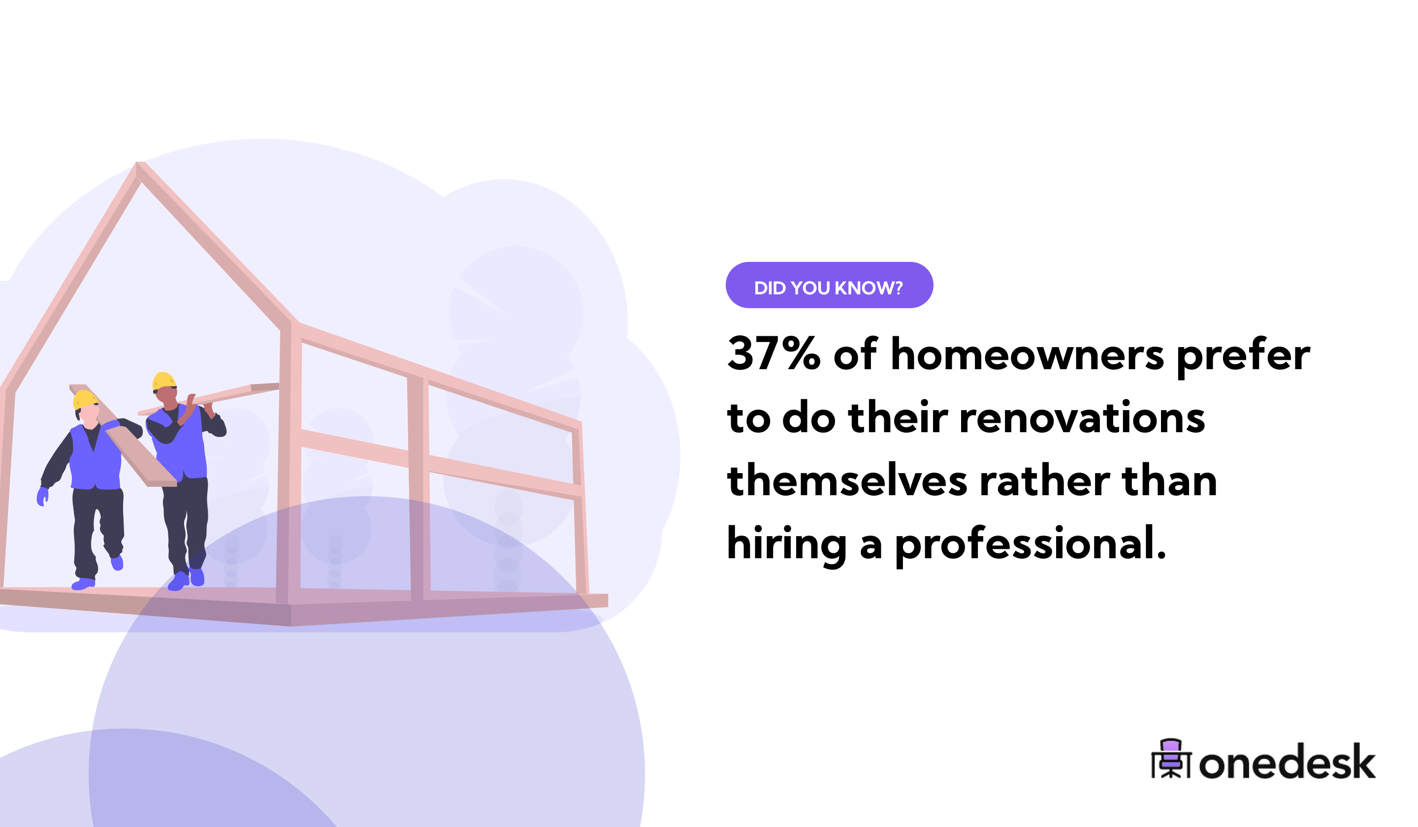 percent of homeowners that do renovations themselves