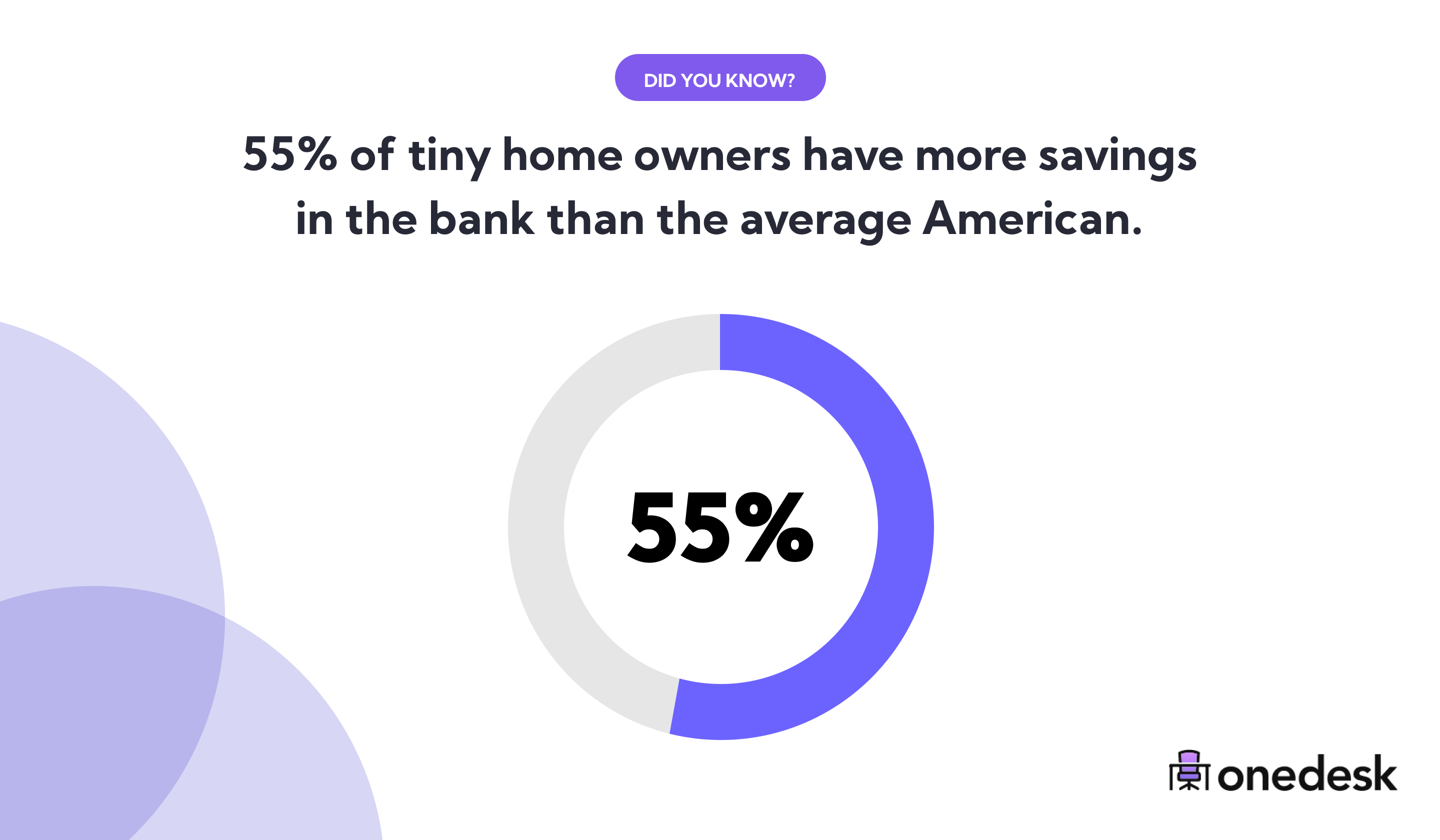 tiny home owners have more bank savings