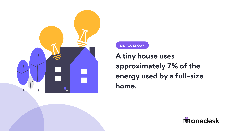 tiny house energy usage