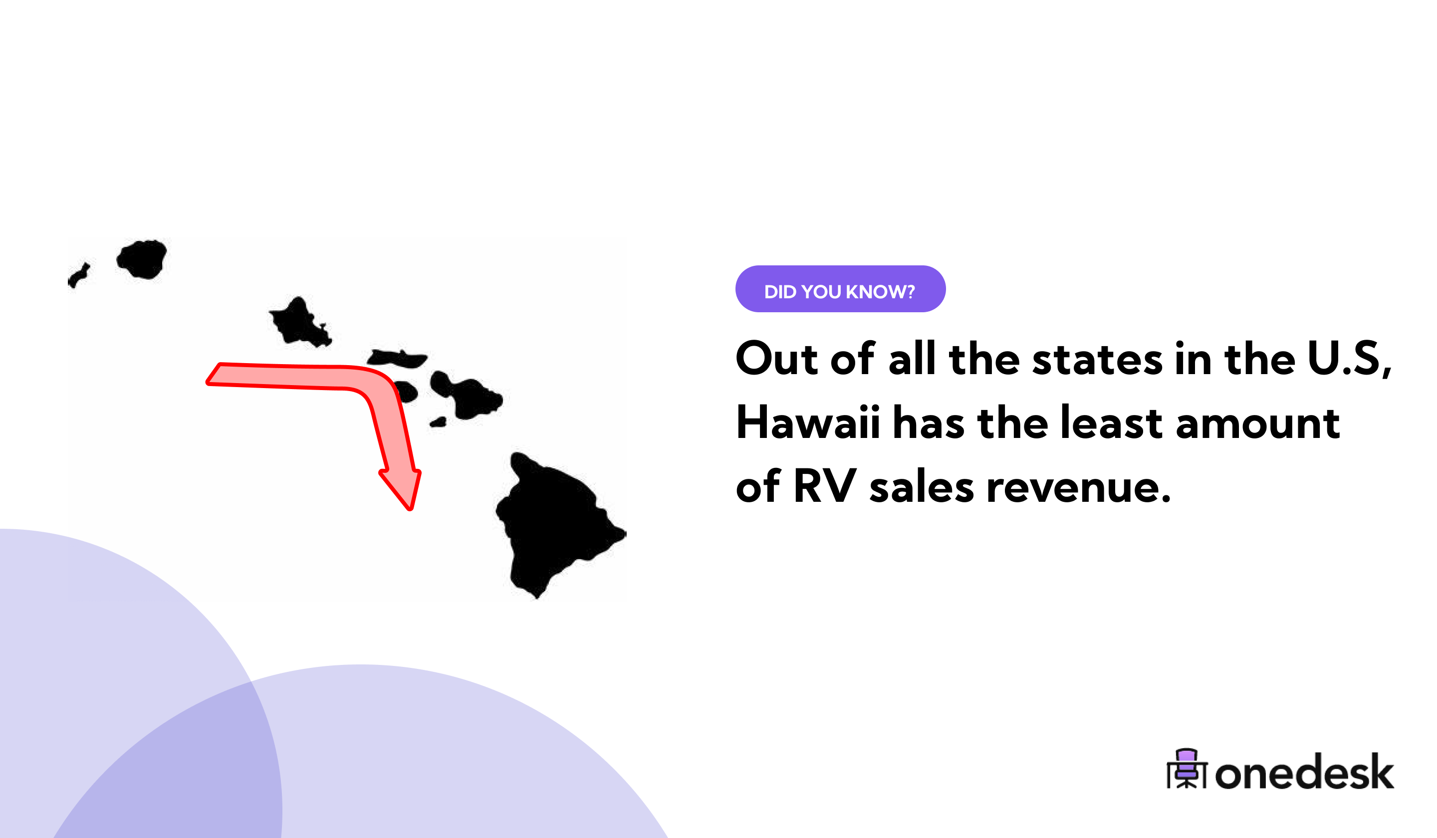 hawaii sells the least amount of RVs in the USA