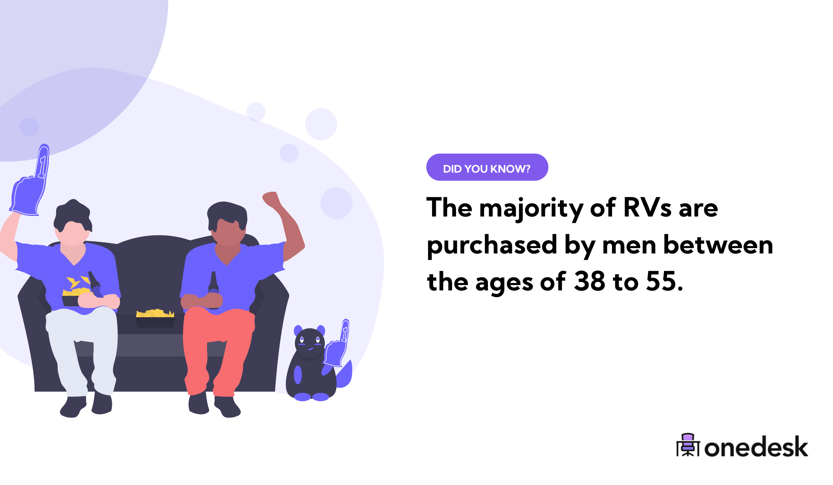most RVs are purchased by men