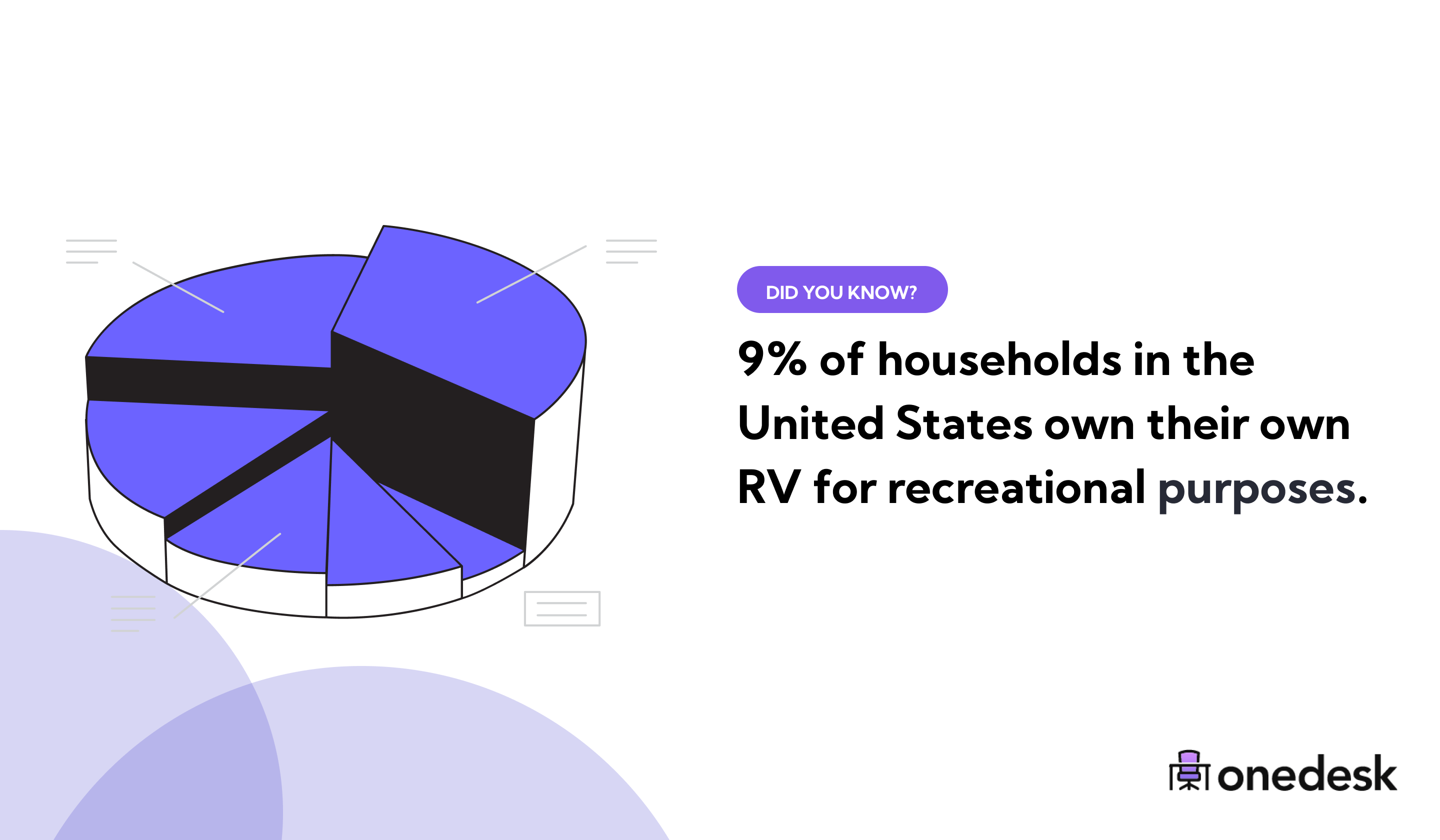 percent of U.S. households that own an RV