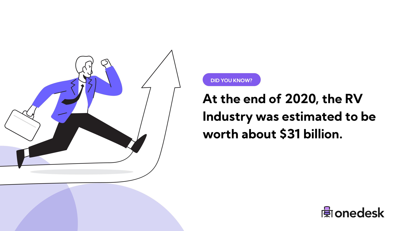 RV industry market size