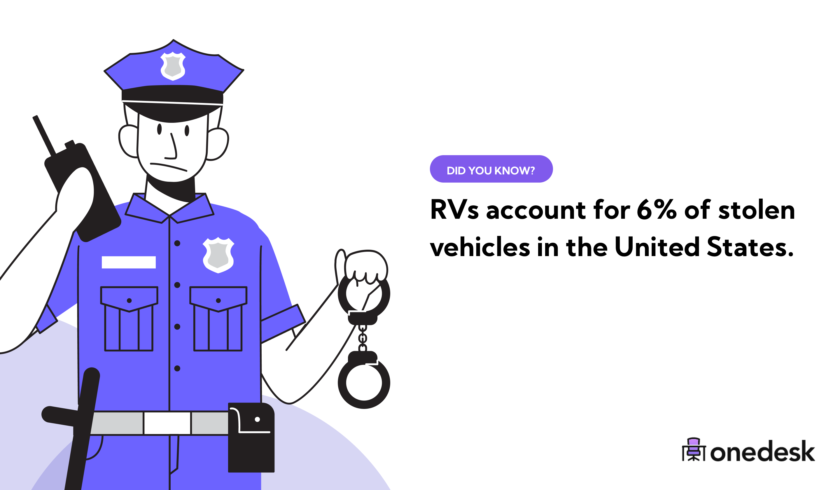 RVs account for 6% of stolen vehicles in the USA