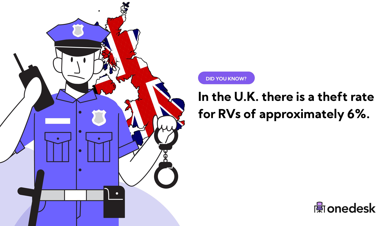 percent of RVs stolen in the UK