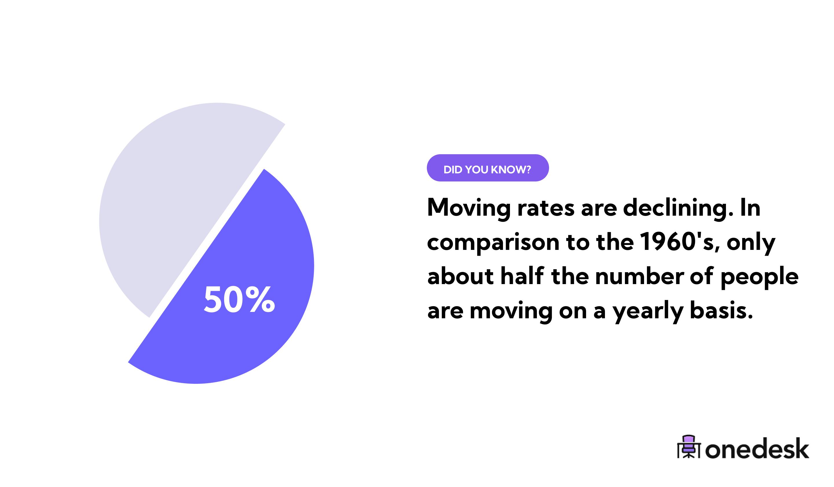 moving rates are declining