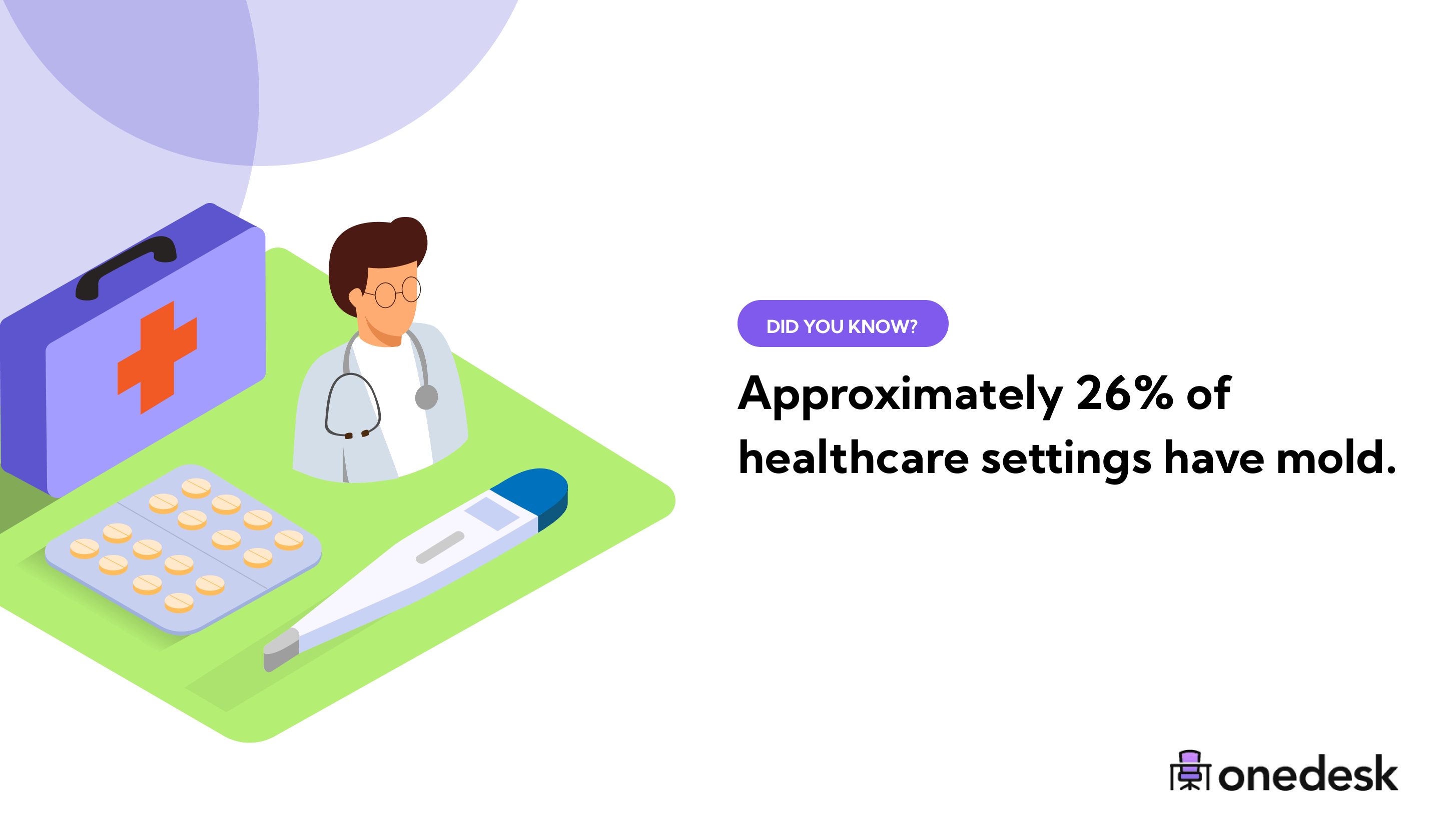 percent of healthcare settings that have mold