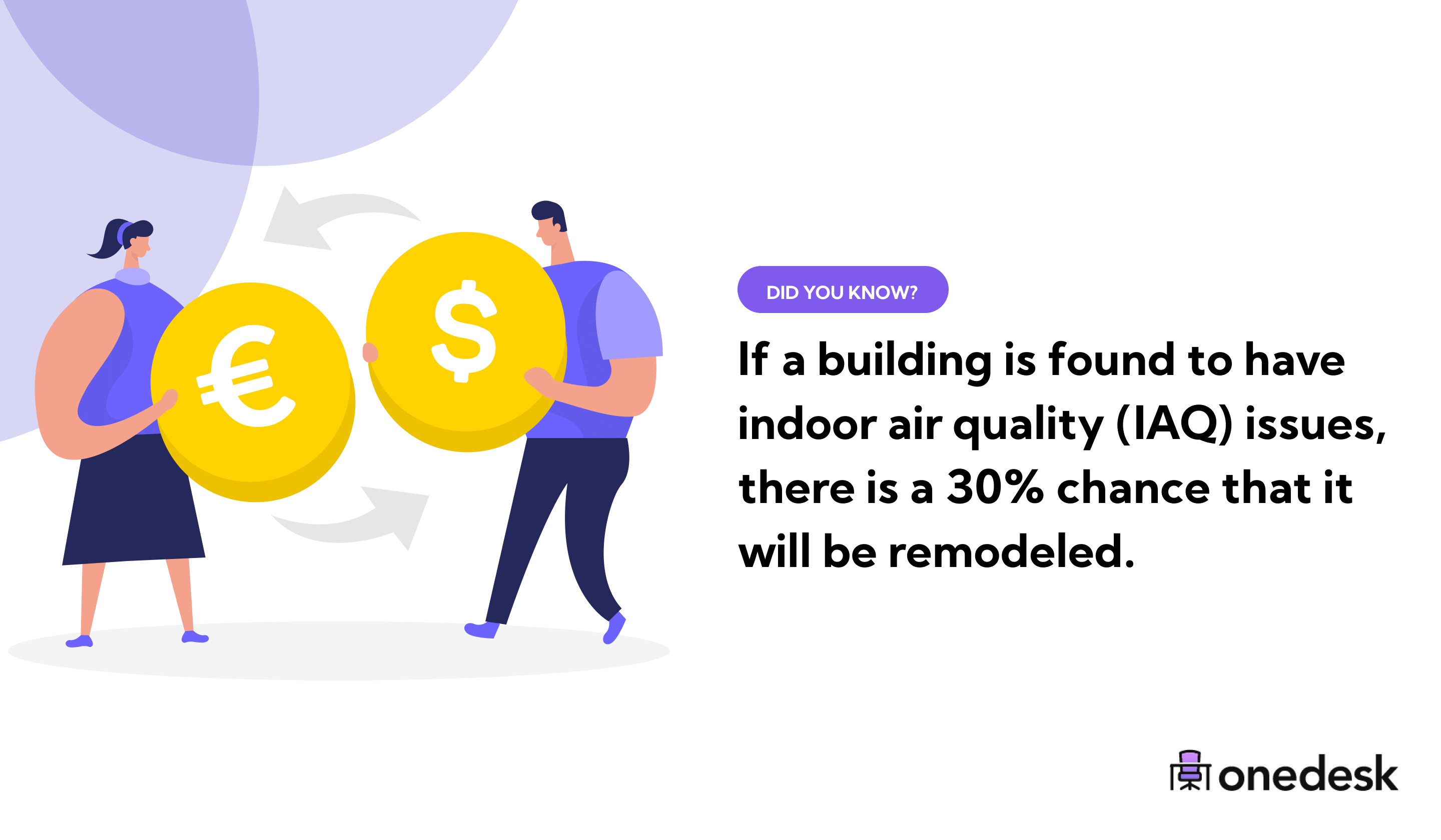 change that a building will be remodeled with IAQ issues