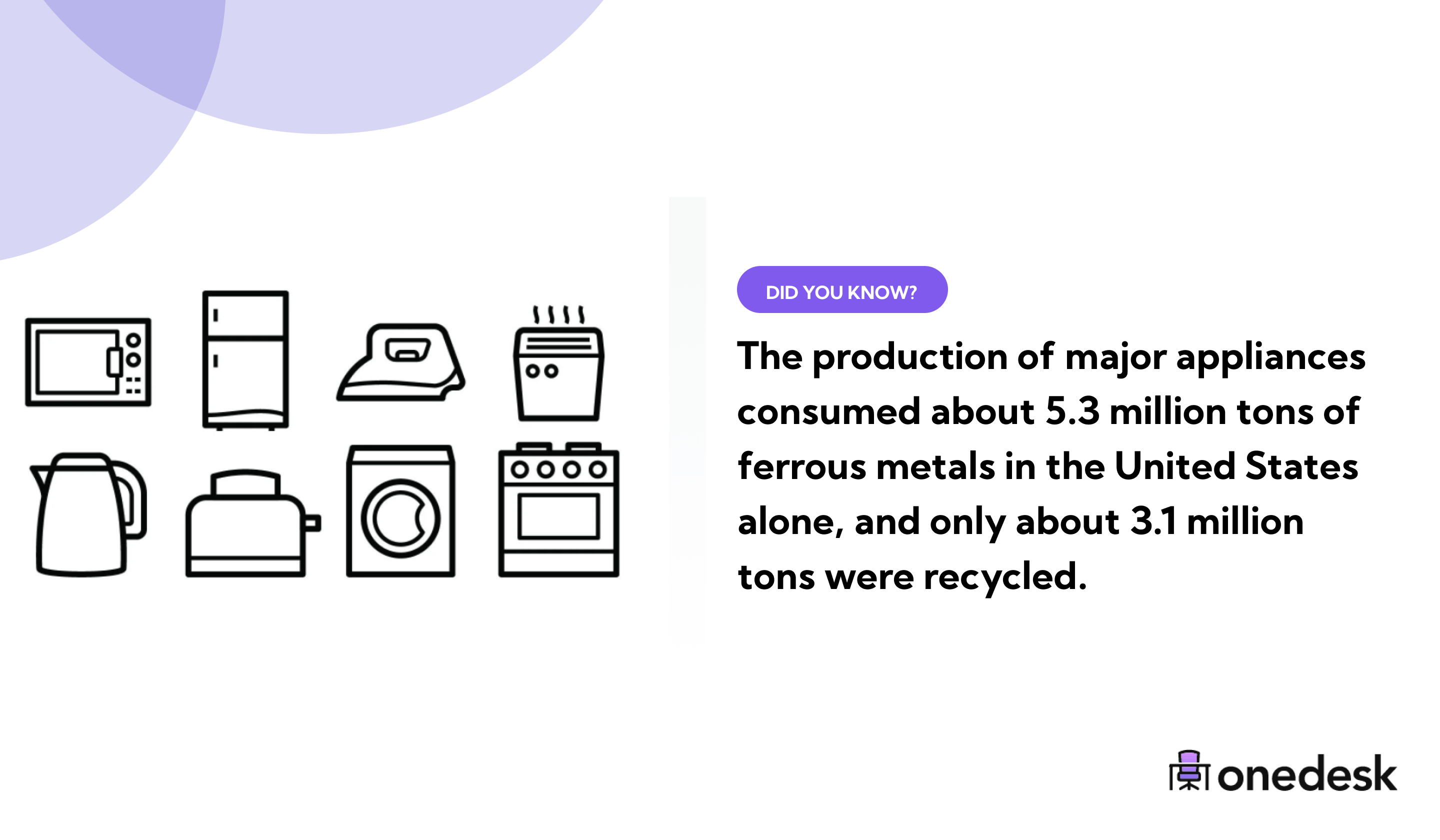3.1 million tons of appliances are recycled