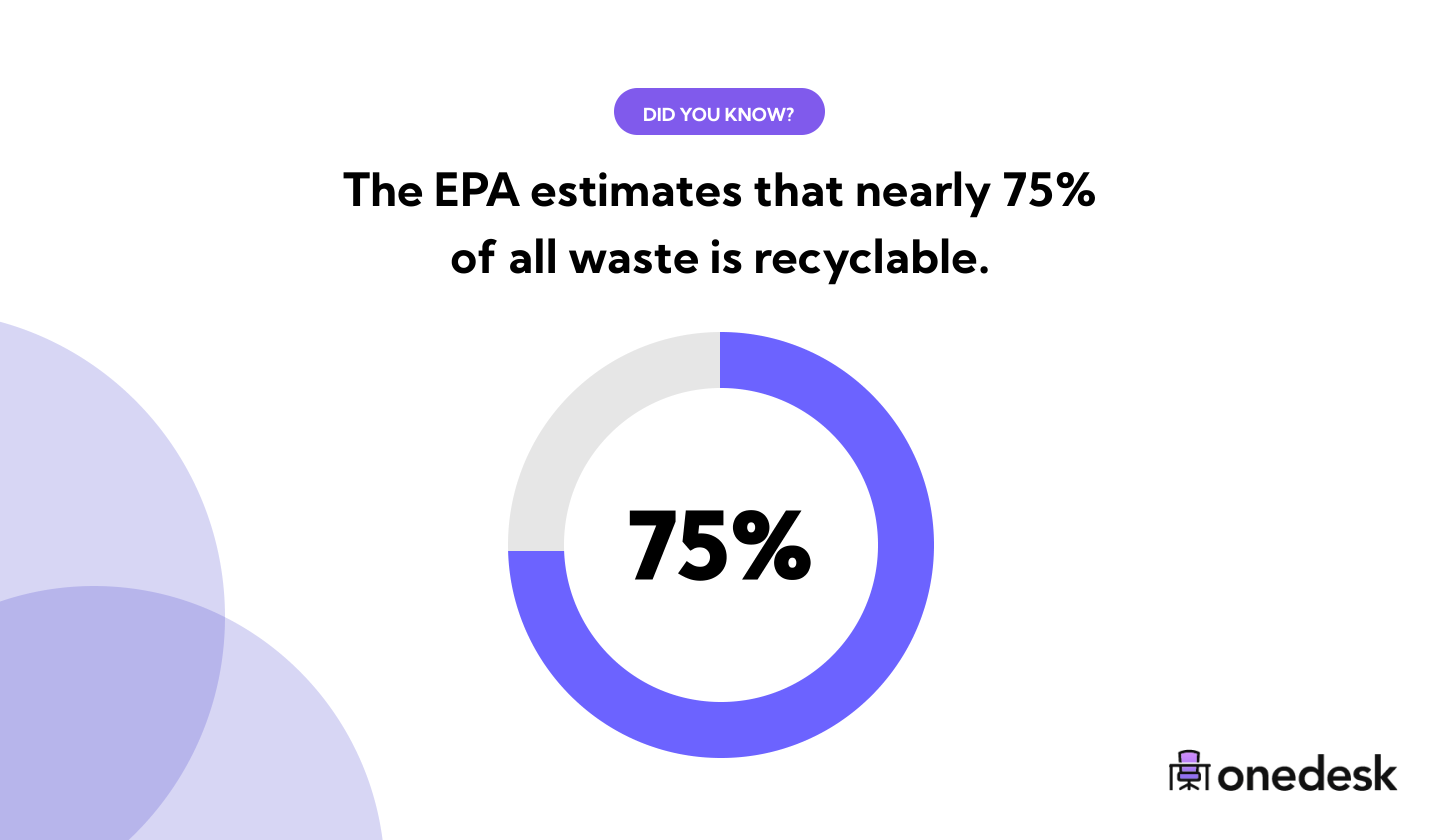 75 percent of waste is recyclable