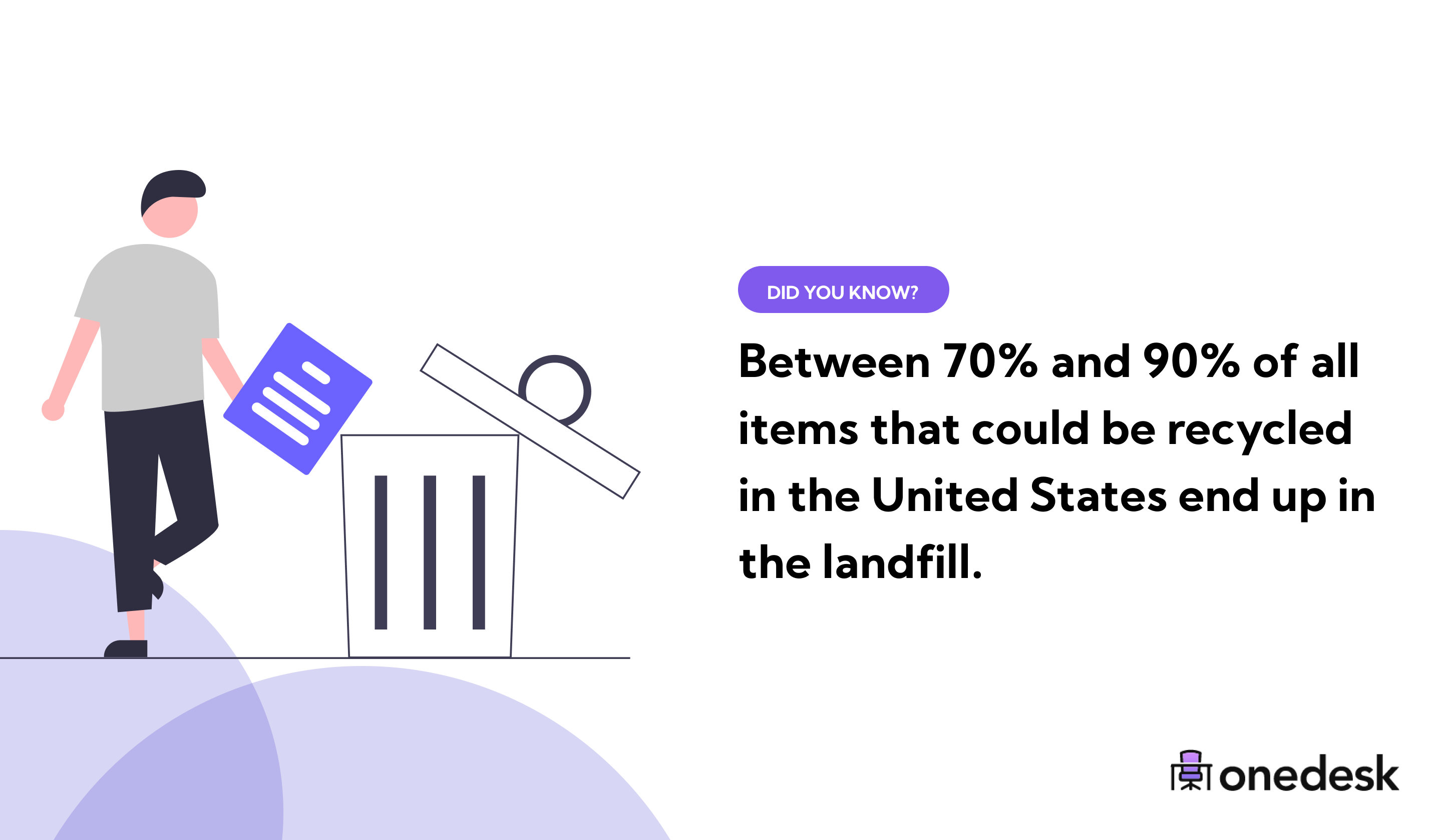 how many items in the usa end up in the landfill