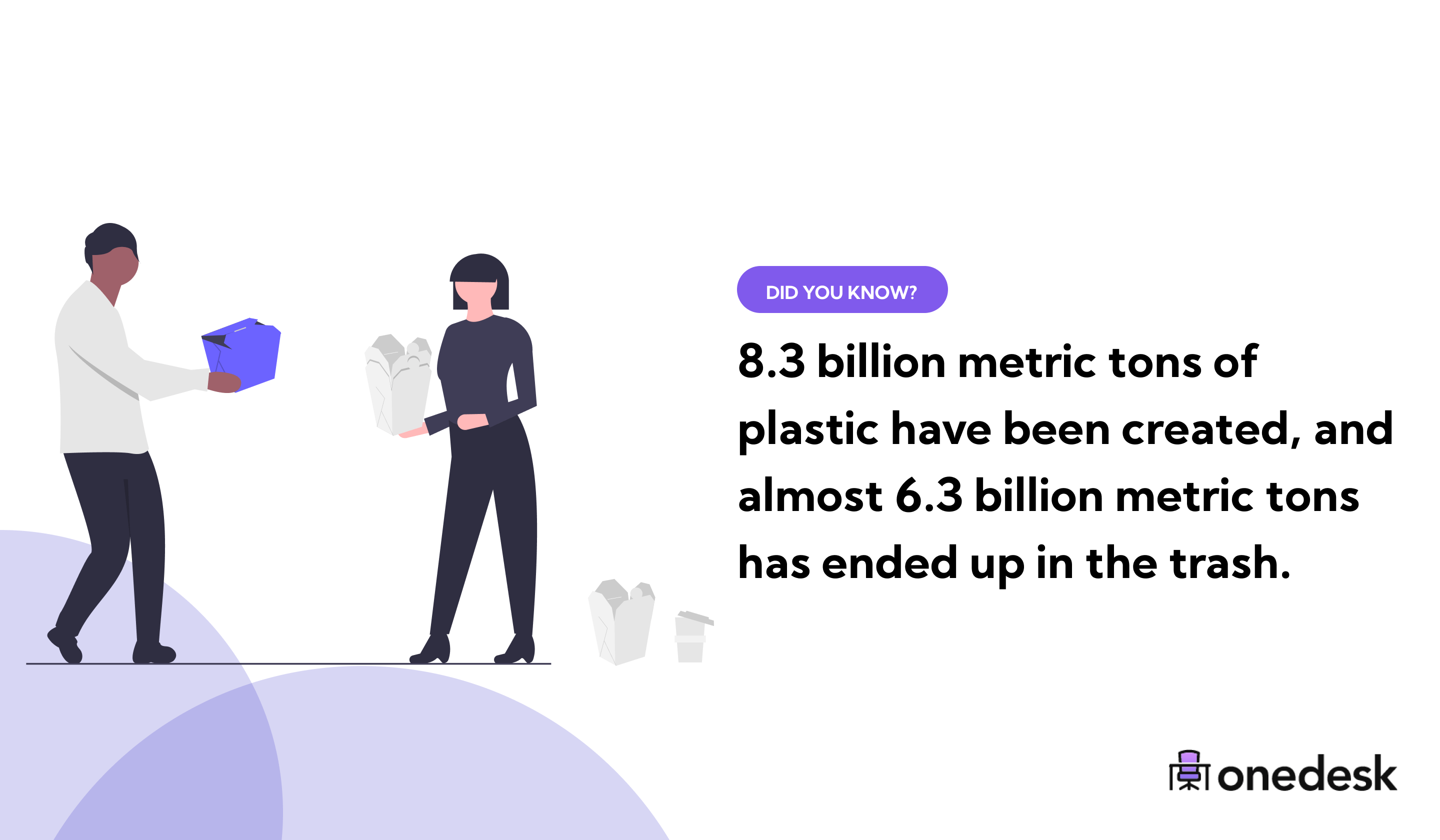 Percent of waste in the world that doesn't get recycled