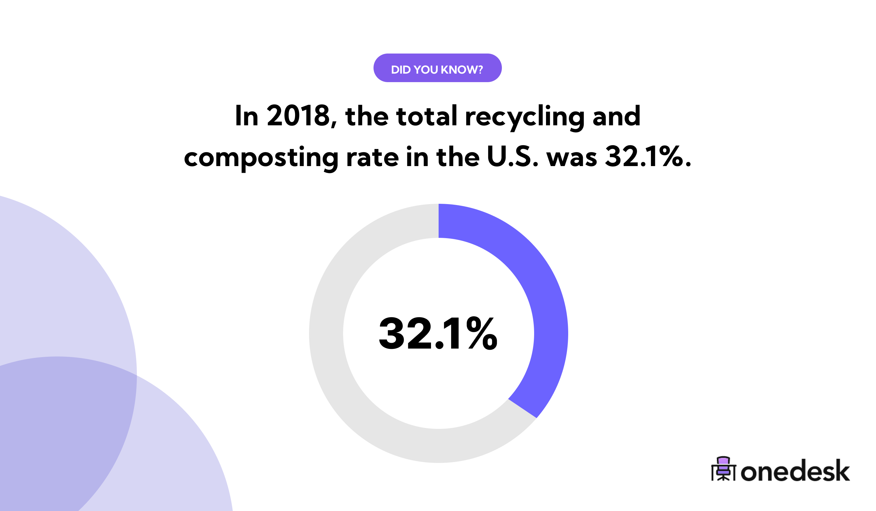 how much of recycling actually gets recycled