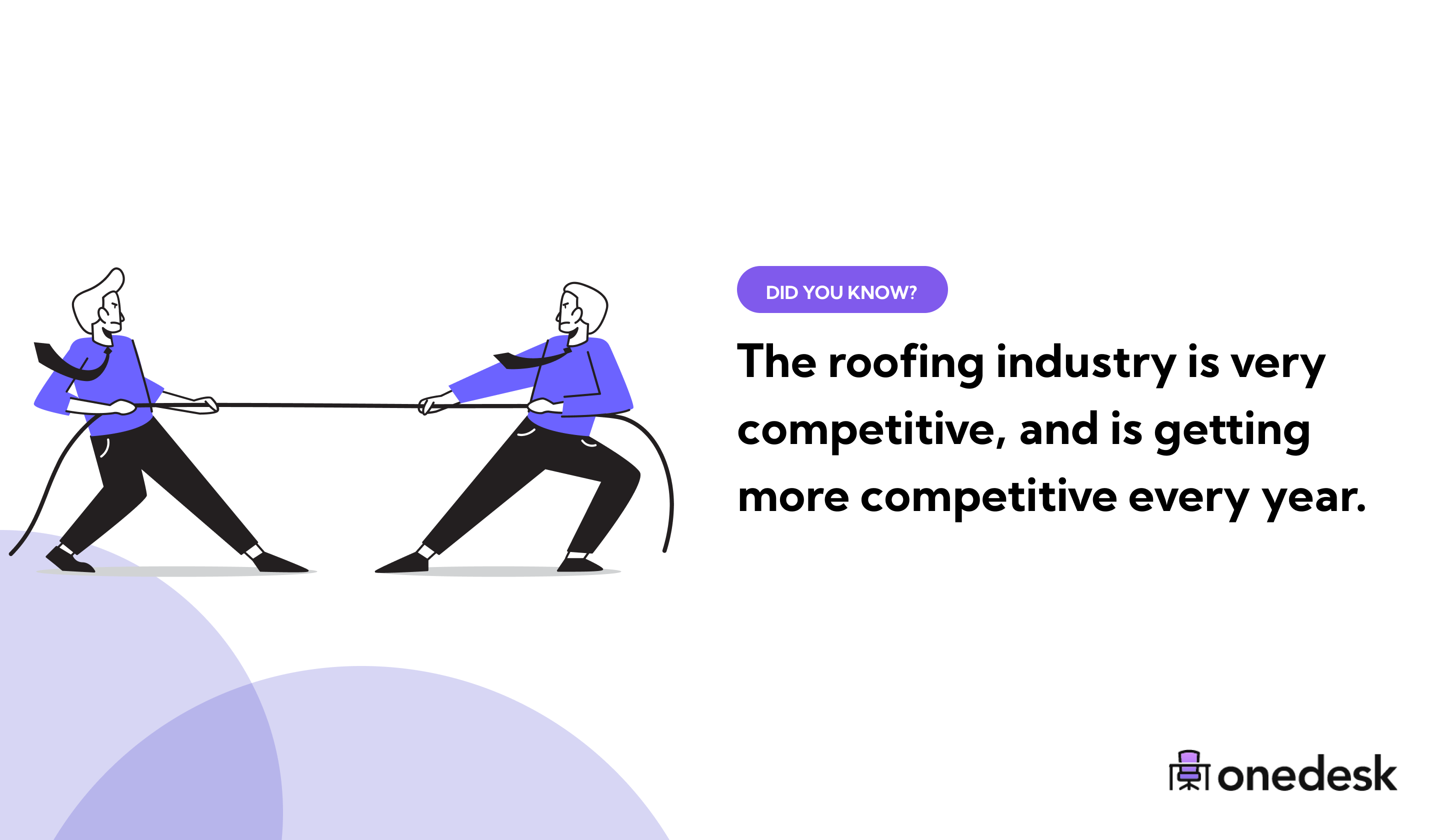 how competitive is the roofing industry