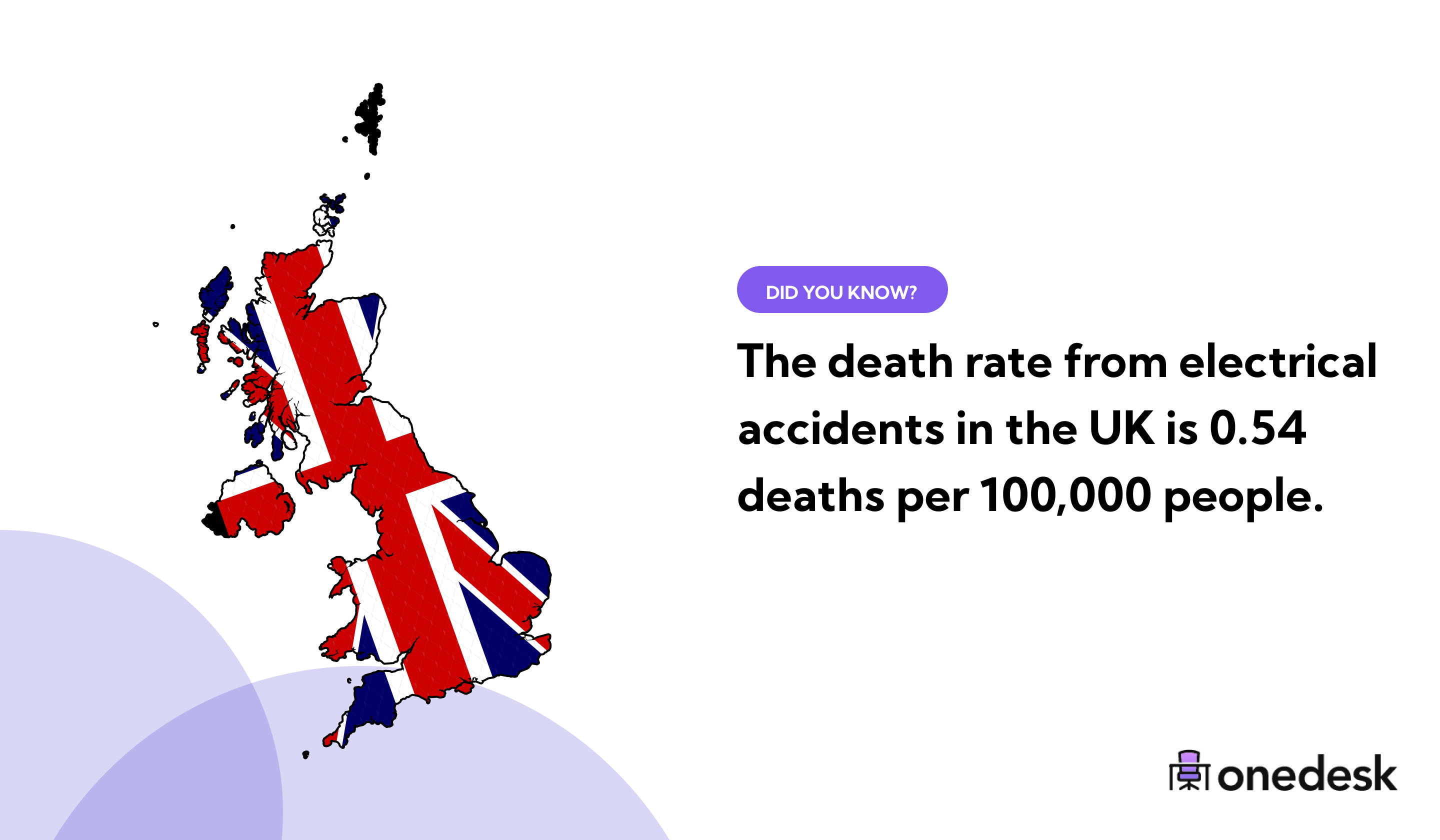 how many people in the uk are electrocuted