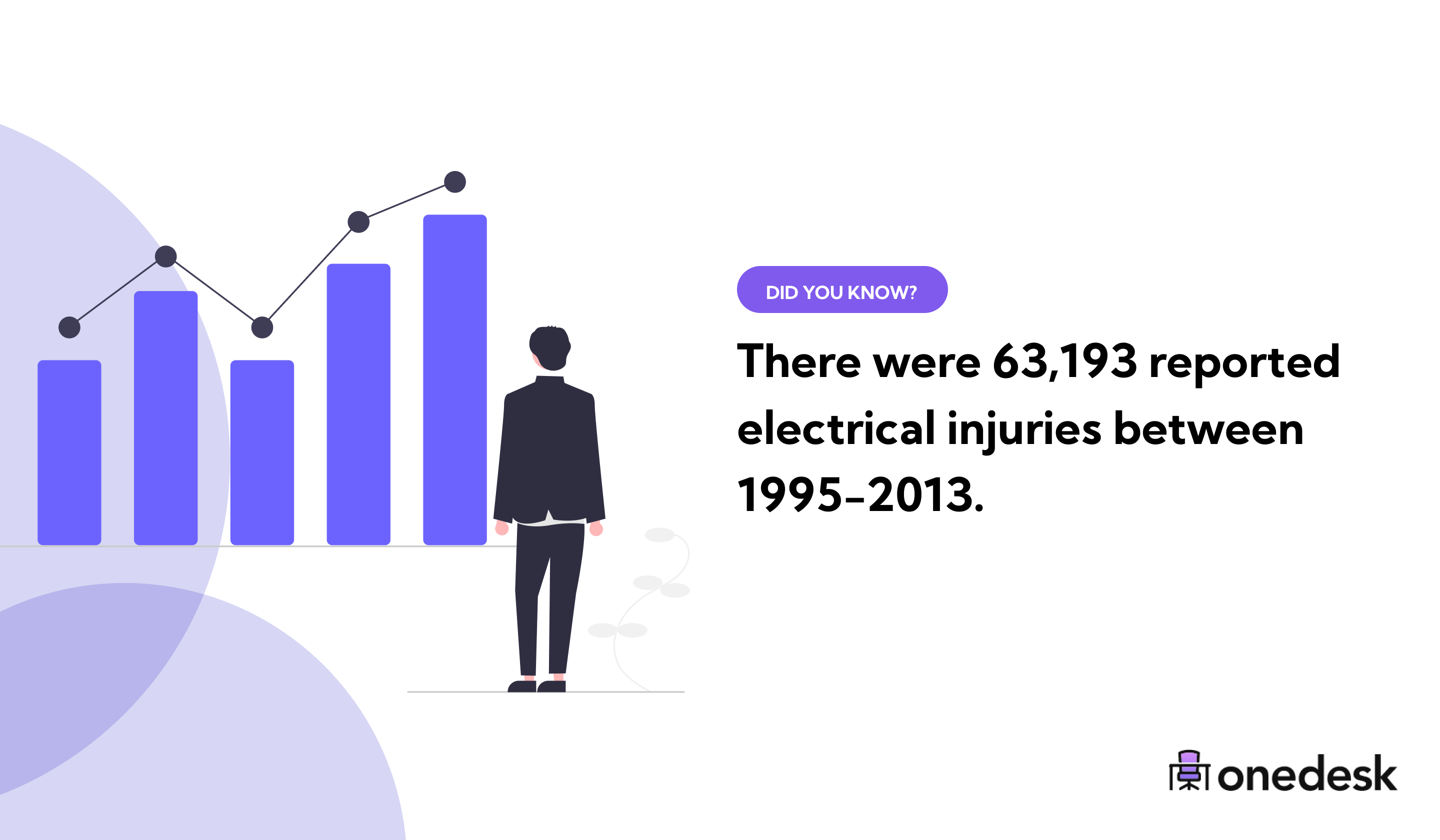 reported electrical injuries between 1995-2013
