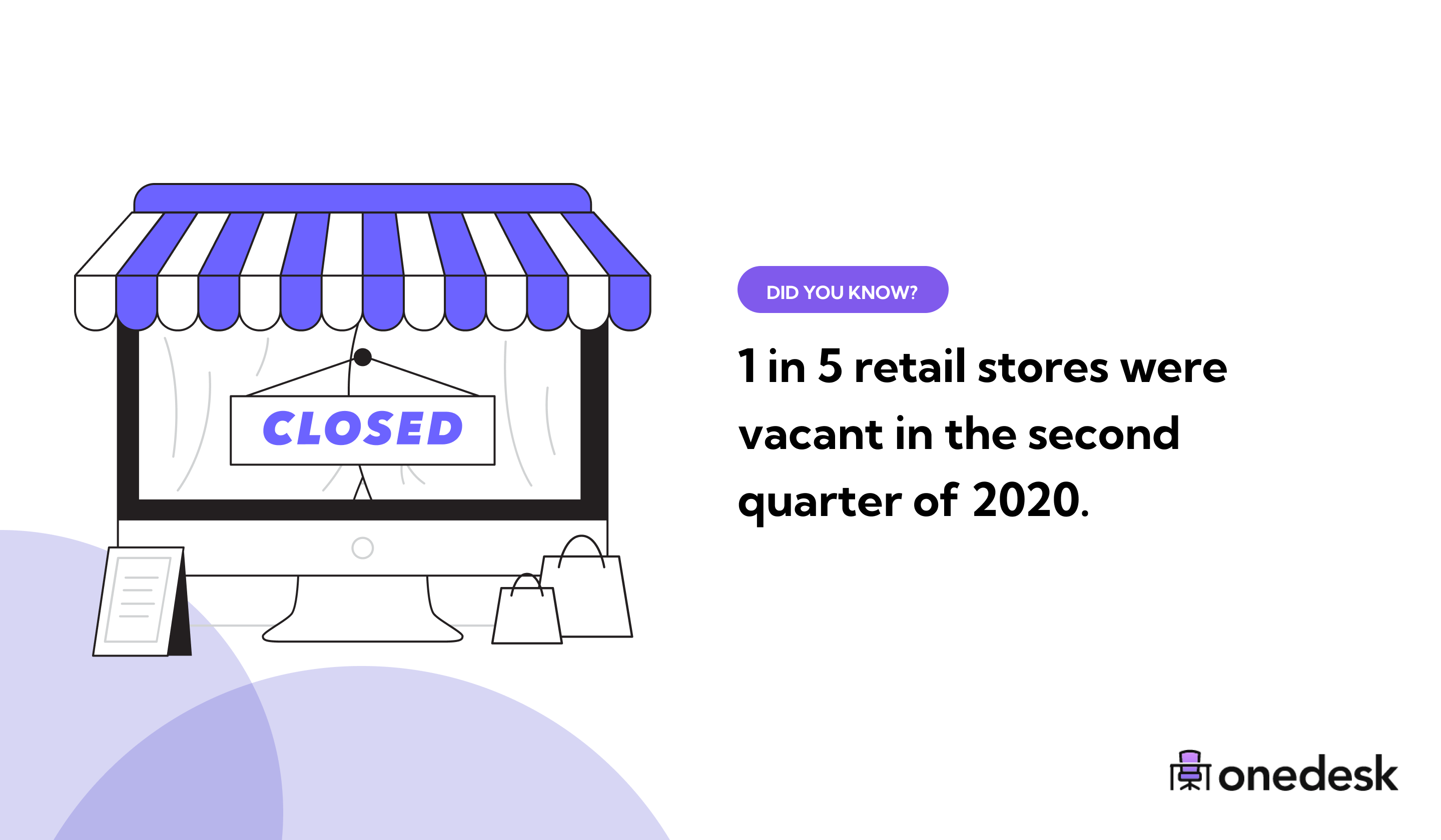 20% of retail stores were vacant in 2020