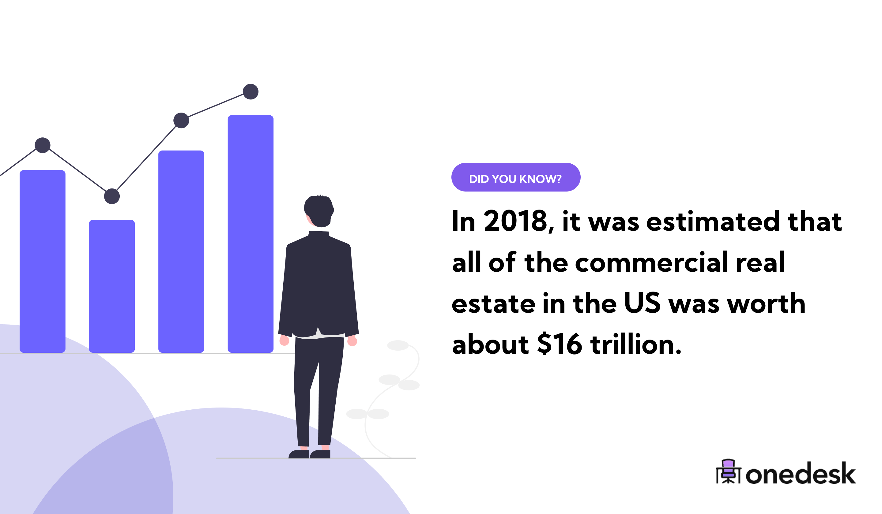 total value of commercial real estate in 2018