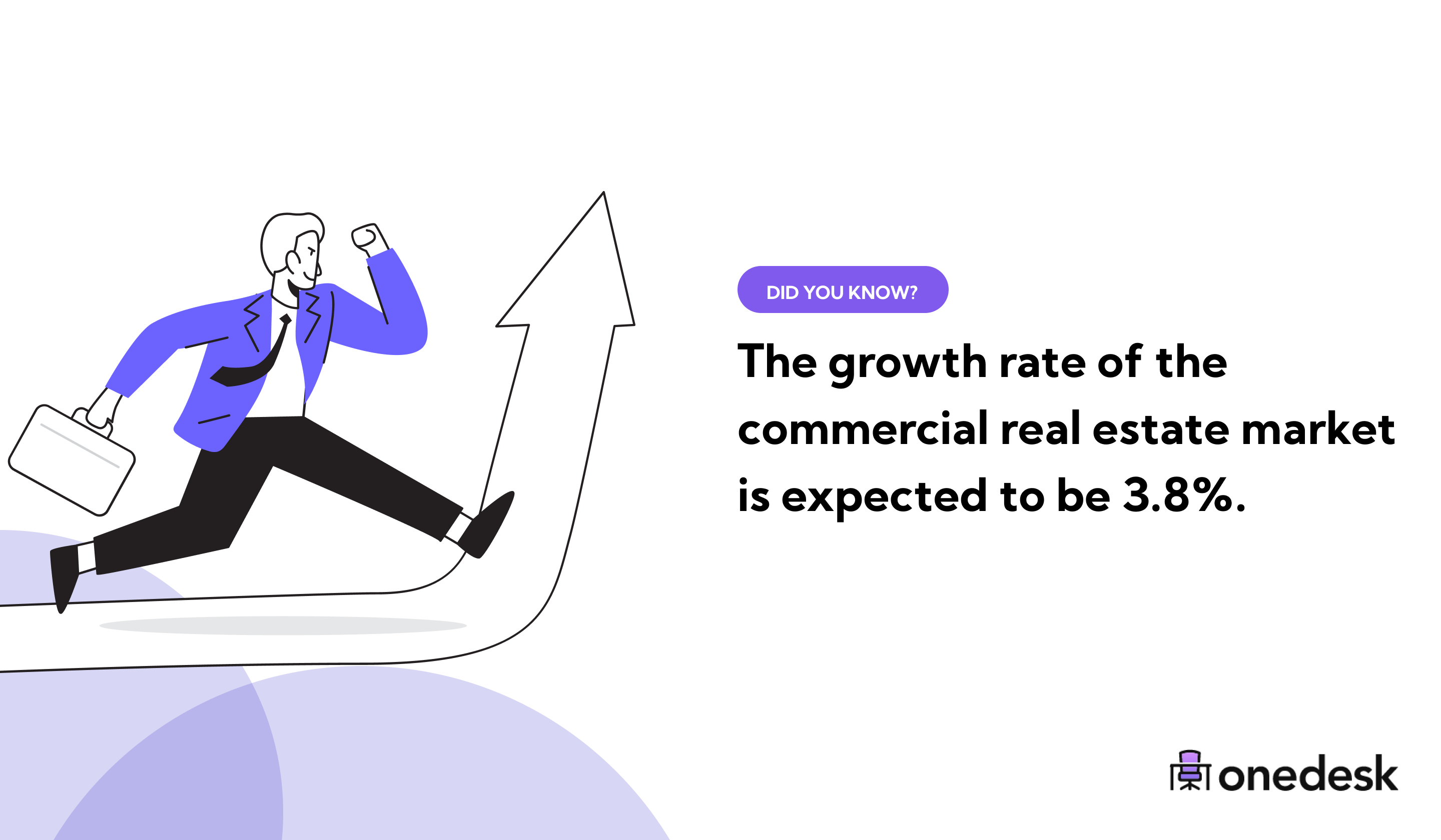 US Commercial Real Estate Market Growth Rate