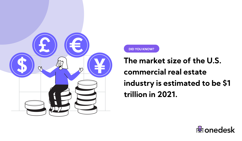 US Commercial Real Estate Market Size