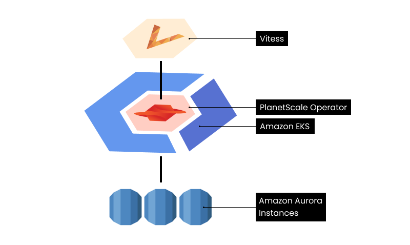 PlanetScale's benchmark deployment architecture diagram