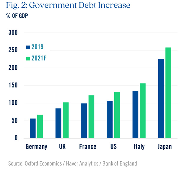 Government Debt Increase Graph