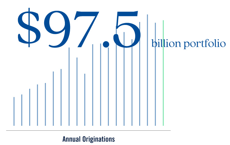 Image of bar chart highlighting Prudential Private Capital's AUM of $97.5 billion as of 9/30/20