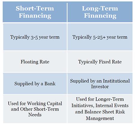 The Benefits Of Long Term Vs Short Term Financing