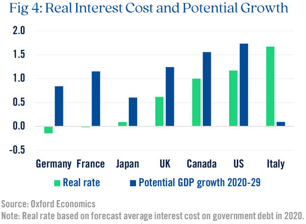 Real Interest Cost and Potential Growth Graph