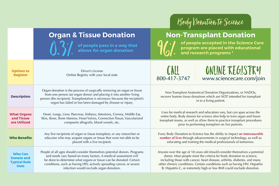 organ donation vs body donation to science comparison chart