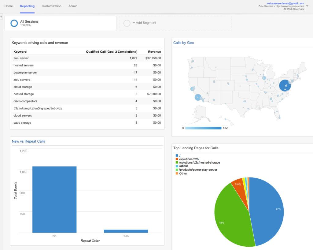 Google Analytics and Call Intelligence