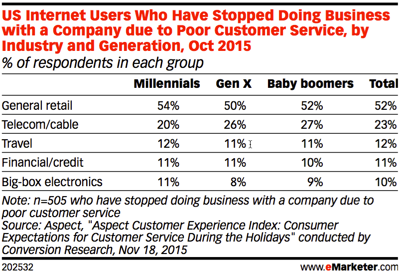 emarketer lost business