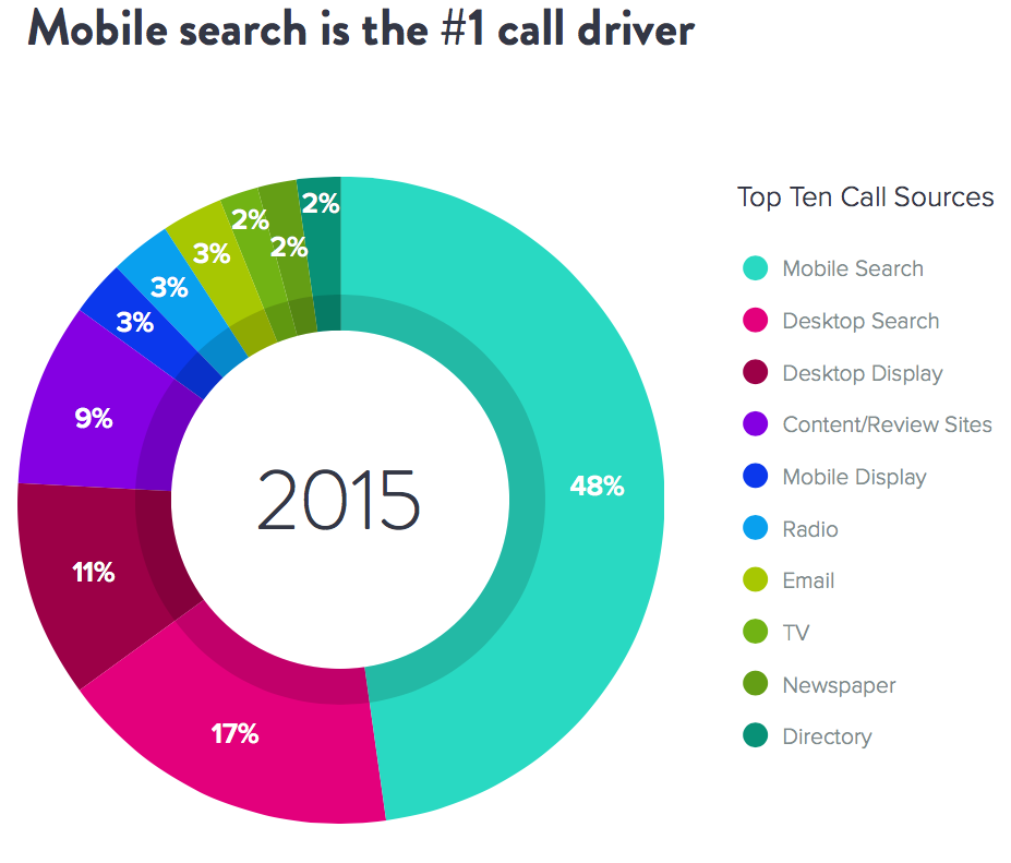 Mobile Search is the Number 1 Driver
