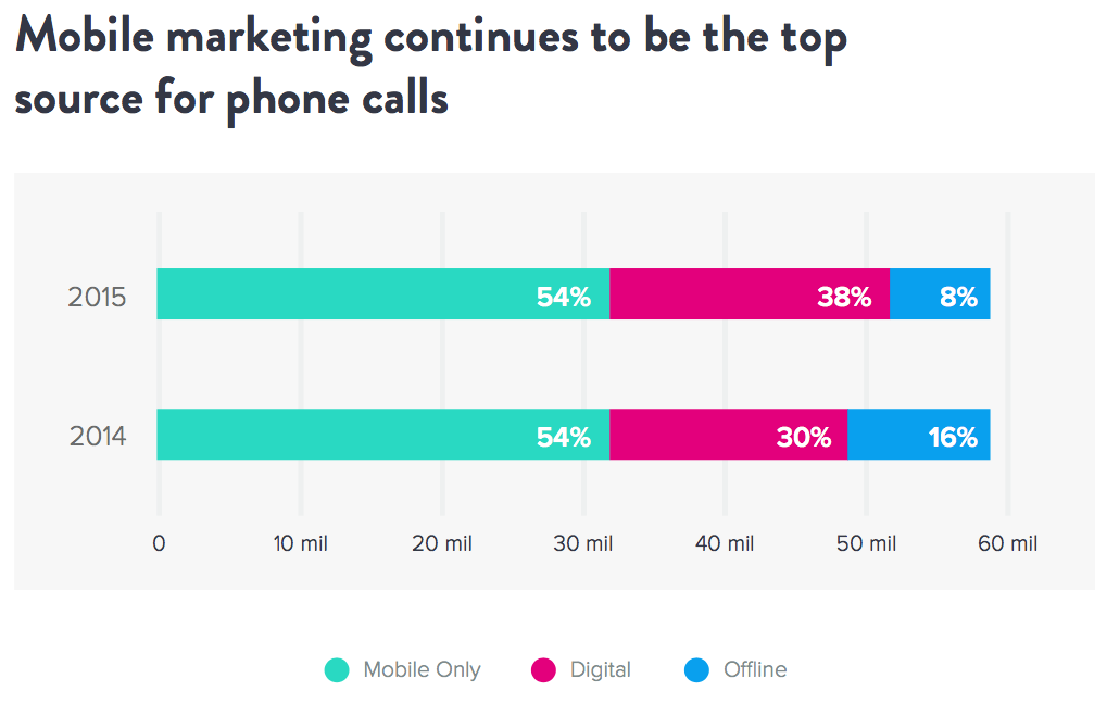 Mobile Marketing Top Source for Calls