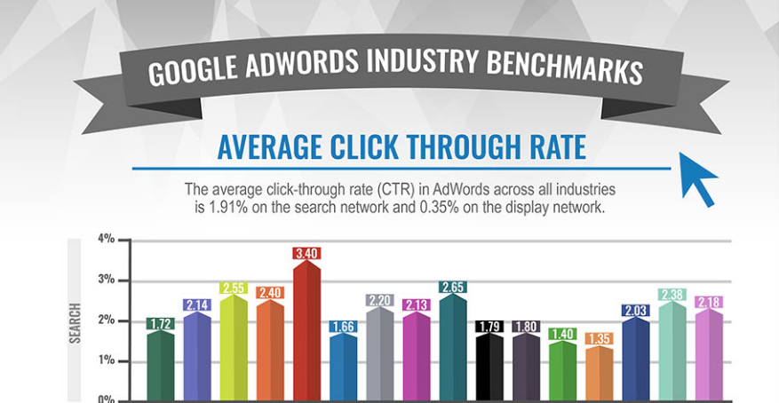 google adwords industry infographic