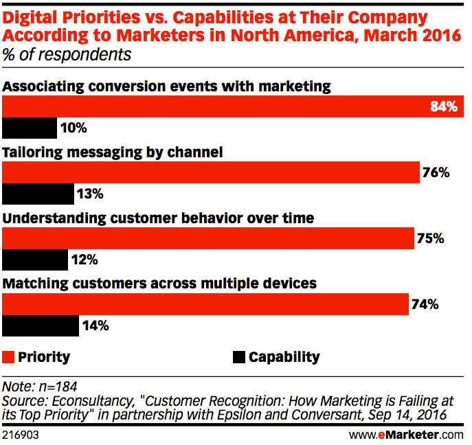 marketing-priorities-vs-capabilities