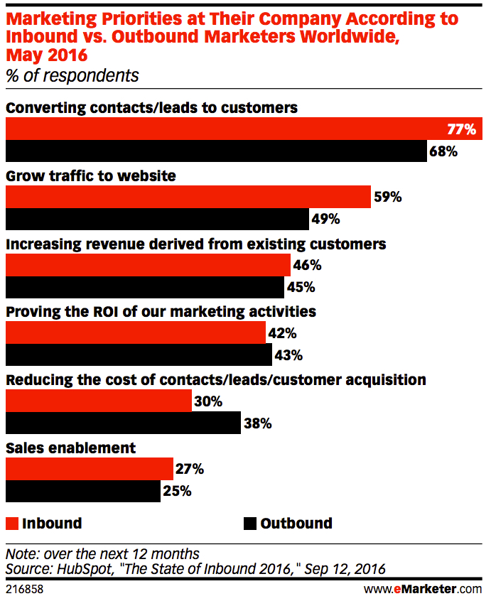 customer-acquisition-priority