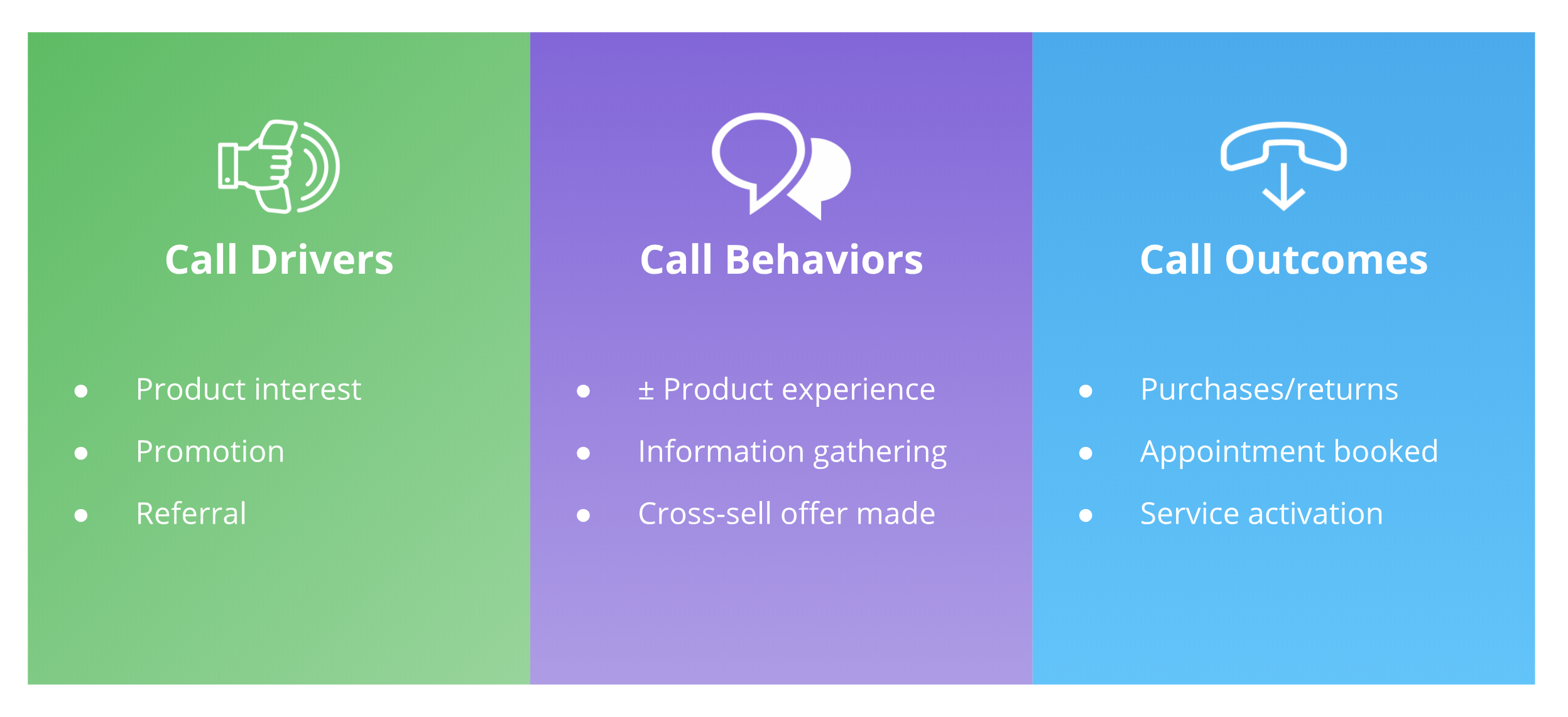 using call tracking to identify call drivers behaviors and outcomes