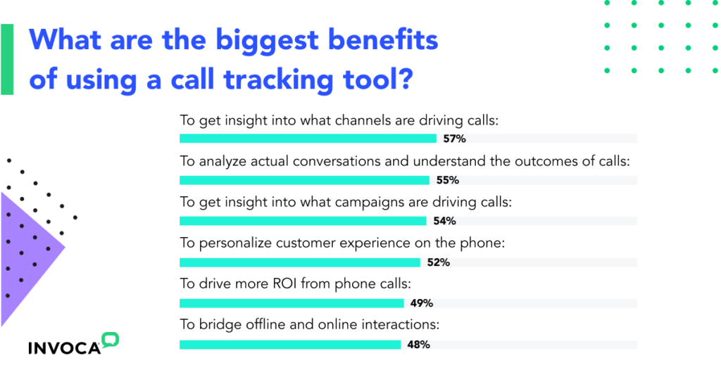 What marketers say the biggest benefits of using call tracking are from the call tracking benchmark report