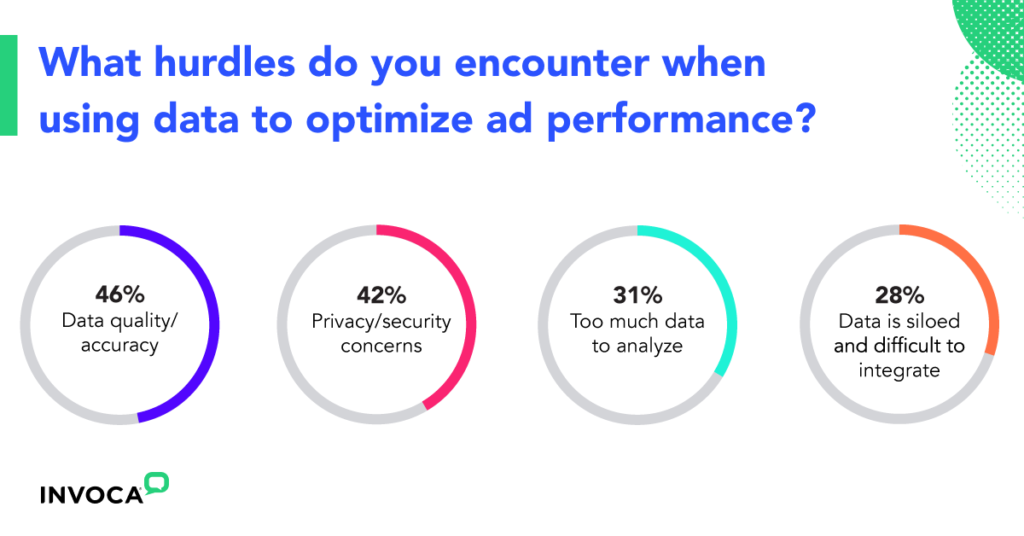 When using data to optimize ad performance, marketers cite data quality, privacy, too much data, and siloed data as the main hurdles.