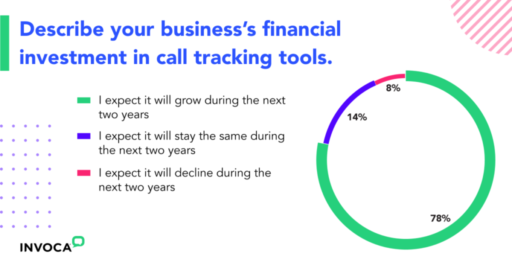 78% of those who already use call tracking expect to increase their investment in it in the next year.