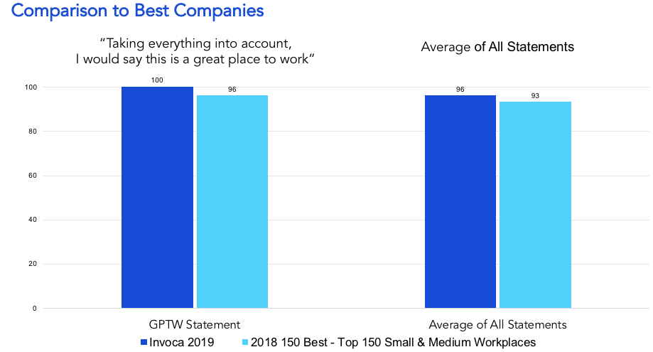 Invoca Great Place to Work Survey Results in comparison to best comapnies