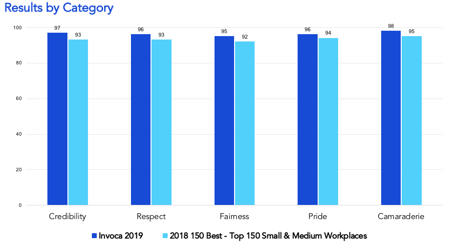 Invoca Great Place to Work Survey Results by category