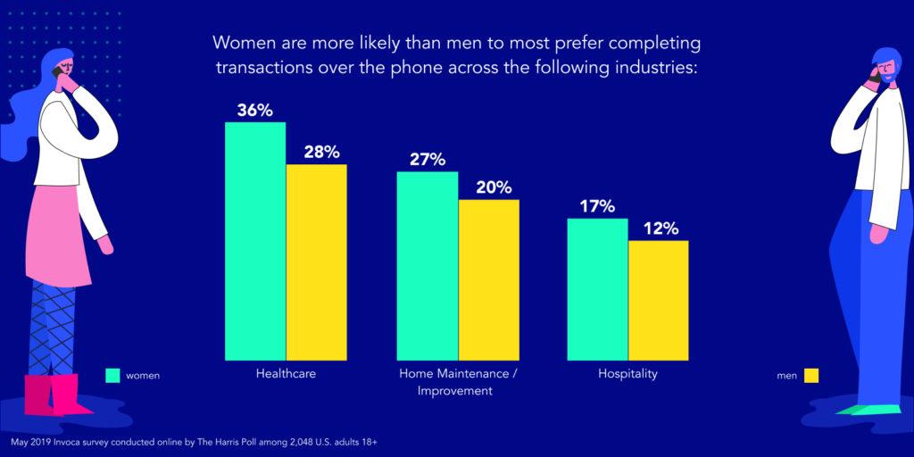 Invoca Harris Poll Survey phone call transaction preference women men