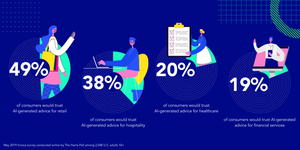 Invoca Harris Poll Survey, percentage of people trust AI advice in retail, hospitality, healthcare, financial