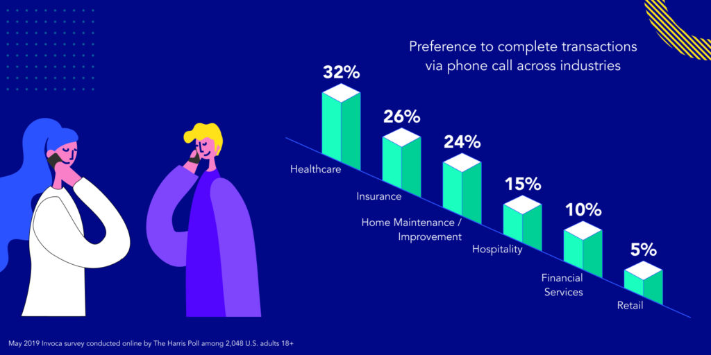 Invoca Harris Poll Survey phone call transaction preference report