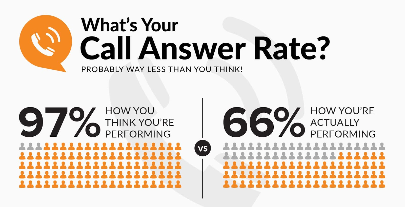 Home services companies think they are answering 97% of their phone calls, but their phone call answer rates are lower, at about 66%