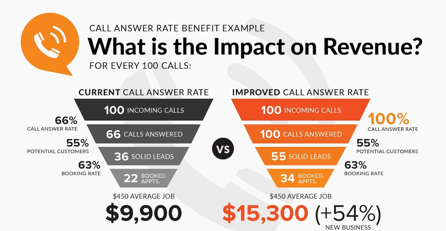 Just by answering 100% of inbound phone calls, home services companies can increase revenue by 54%