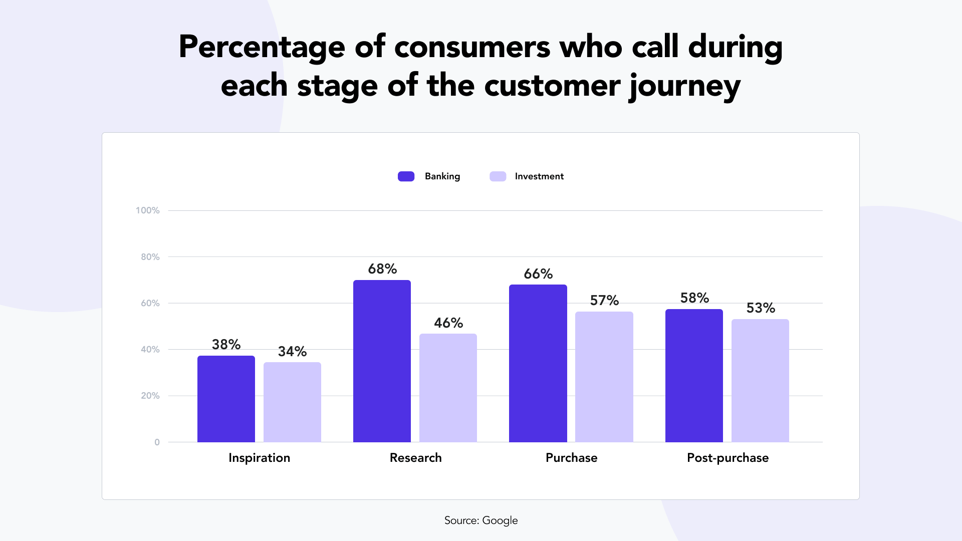 Percent of consumers who call during each stage of the customer journey