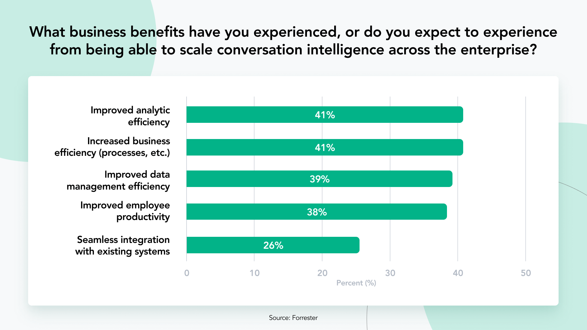 The business benefits marketers expect to experience from using conversation intelligence across the enterprise